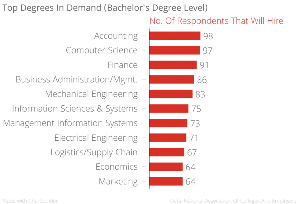 In Demand Bach Degrees