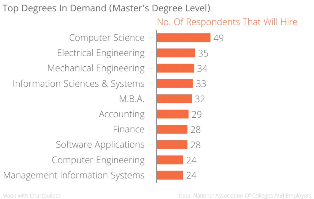 In Demand Masters Degrees